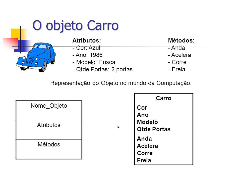 O objeto Carro Atributos:Métodos: - Cor: Azul- Anda - Ano: 1986- Acelera - Modelo: Fusca- Corre - Qtde Portas: 2 portas- Freia Representação do Objeto
