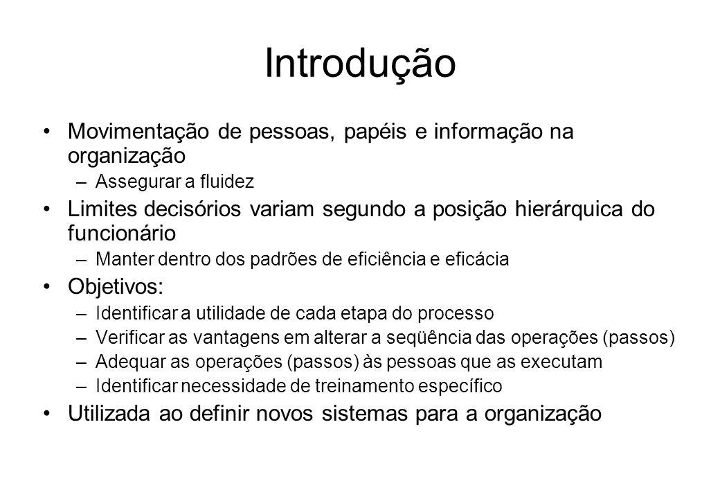 FLUXOGRAMA Disc.: OSM Prof.: Jássio Pereira Encontro 17