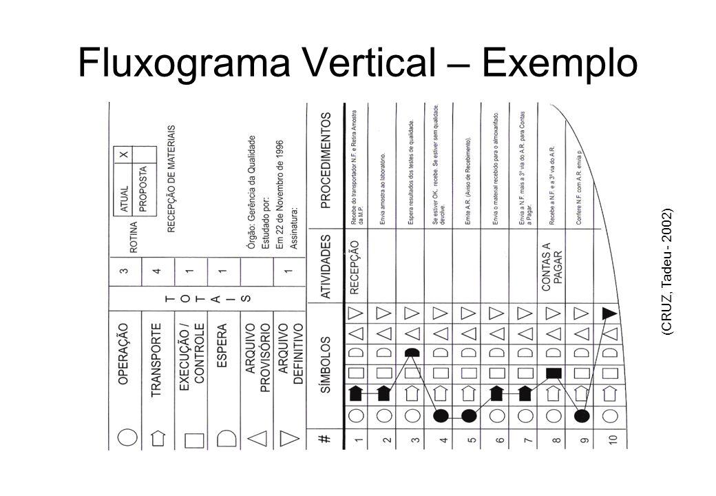 Fluxograma Vertical (Michael Addison) Também chamado de: –Folha de Análise –Folha de Simplificação do Trabalho –Diagrama de Processo É padronizado, po