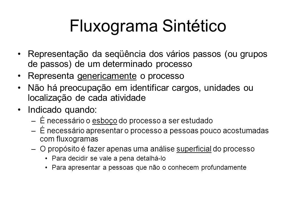 Fluxograma Vertical – Exemplo (CRUZ, Tadeu - 2002)