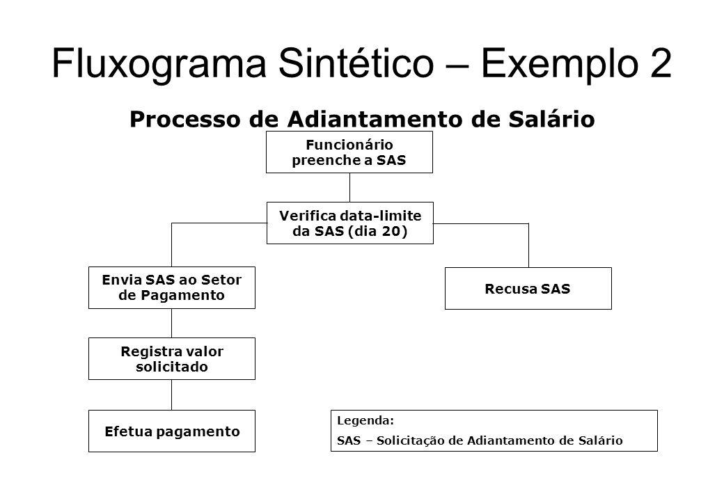 Fluxograma Sintético – Exemplo 1 Processo de Recebimento de Matéria-prima Recebe Transportadora Testes de Qualidade no Laboratório Devolve lote ao For