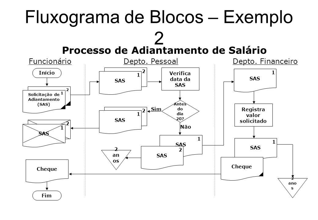 Fluxograma de Blocos – Exemplo 1 Processo de Recebimento de Matéria-prima Início Recebe Notas Fiscais Confere com o Pedido de Compra OK ? Envia amostr
