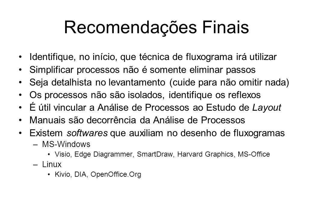Fluxograma de Blocos – Exemplo 2 Processo de Adiantamento de Salário Verifica data da SAS 2 an os Antes do dia 20? 2 SAS 1 Sim Não SAS 1 2 2 1 1 Regis