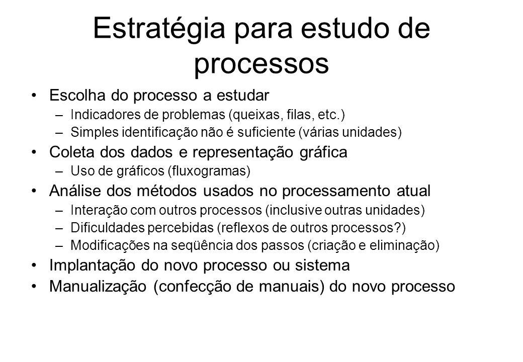 Introdução Movimentação de pessoas, papéis e informação na organização –Assegurar a fluidez Limites decisórios variam segundo a posição hierárquica do