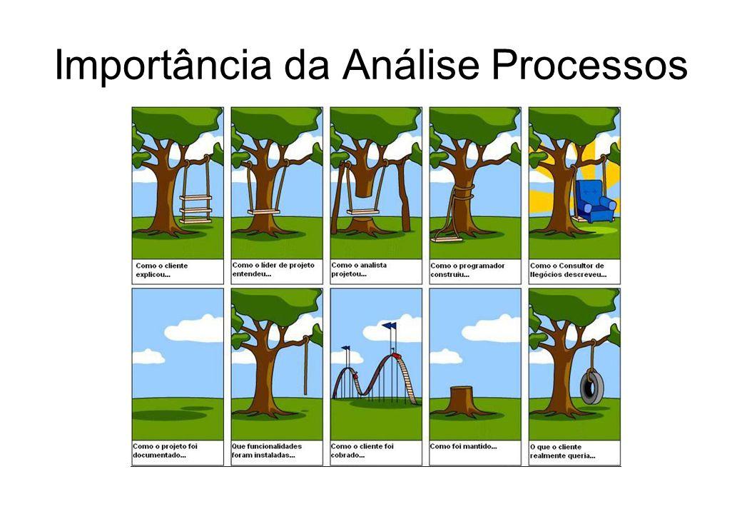 Estratégia para estudo de processos Escolha do processo a estudar –Indicadores de problemas (queixas, filas, etc.) –Simples identificação não é sufici