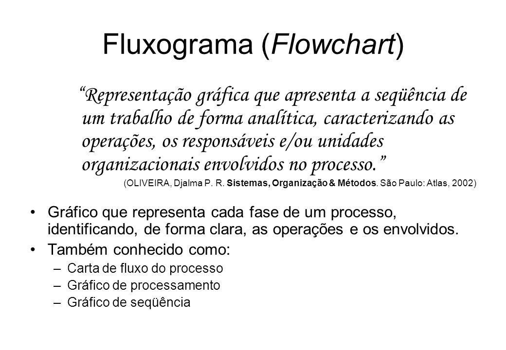 Fluxograma (Flowchart) Representação gráfica que apresenta a seqüência de um trabalho de forma analítica, caracterizando as operações, os responsáveis e/ou unidades organizacionais envolvidos no processo.