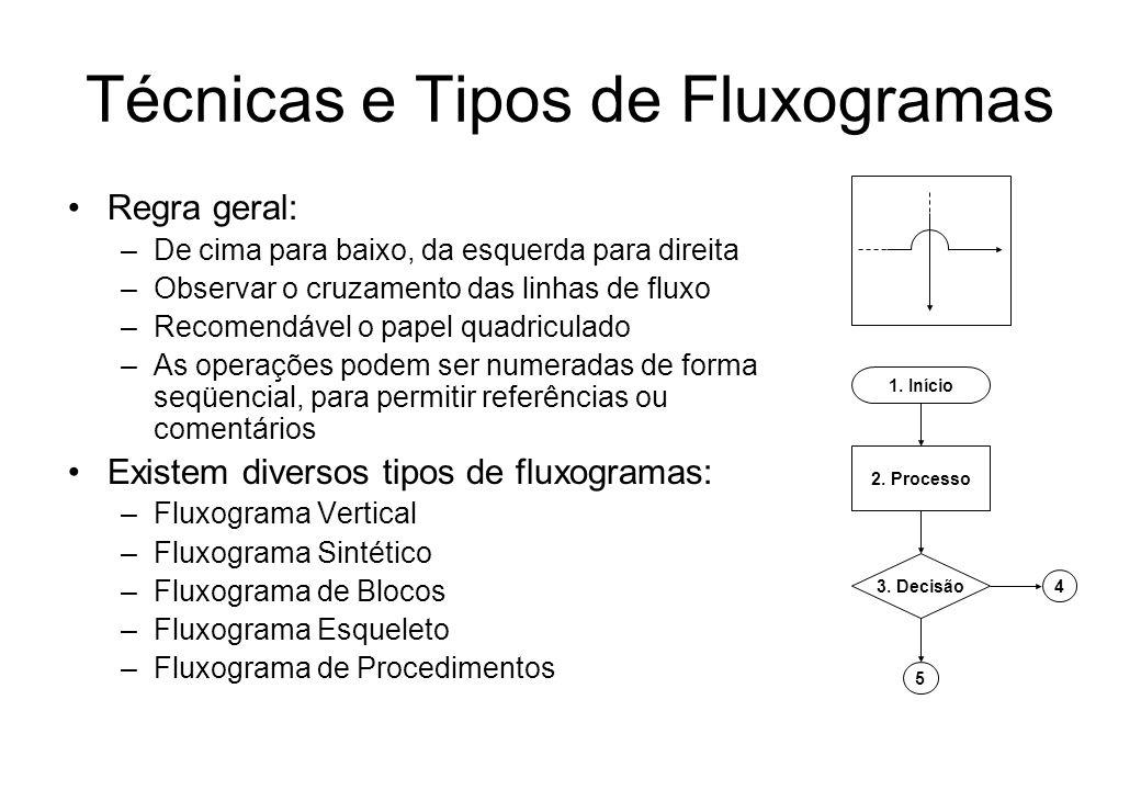 Técnicas e Tipos de Fluxogramas Regra geral: –De cima para baixo, da esquerda para direita –Observar o cruzamento das linhas de fluxo –Recomendável o papel quadriculado –As operações podem ser numeradas de forma seqüencial, para permitir referências ou comentários Existem diversos tipos de fluxogramas: –Fluxograma Vertical –Fluxograma Sintético –Fluxograma de Blocos –Fluxograma Esqueleto –Fluxograma de Procedimentos 1.