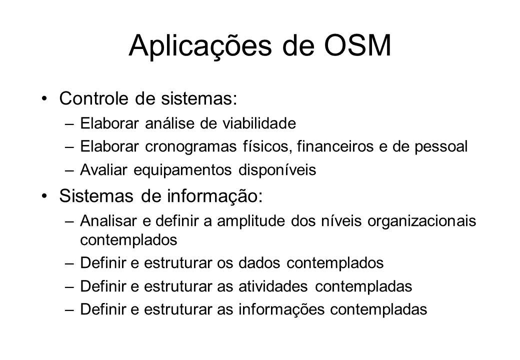 Aplicações de OSM Racionalização do trabalho: –Definir a movimentação de documentos –Definir o fluxo das decisões nos sistemas –Estudar os sistemas e
