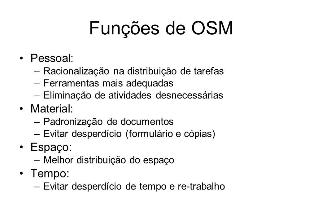 Funções de OSM Introduzir métodos de trabalho mais eficazes: –Bom nível de produtividade –Minimização de ociosidade –Ao menor custo possível Eficiênci