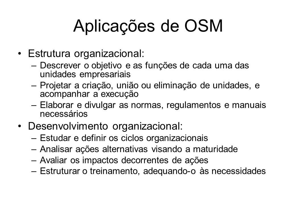 Funções de OSM Pessoal: –Racionalização na distribuição de tarefas –Ferramentas mais adequadas –Eliminação de atividades desnecessárias Material: –Pad