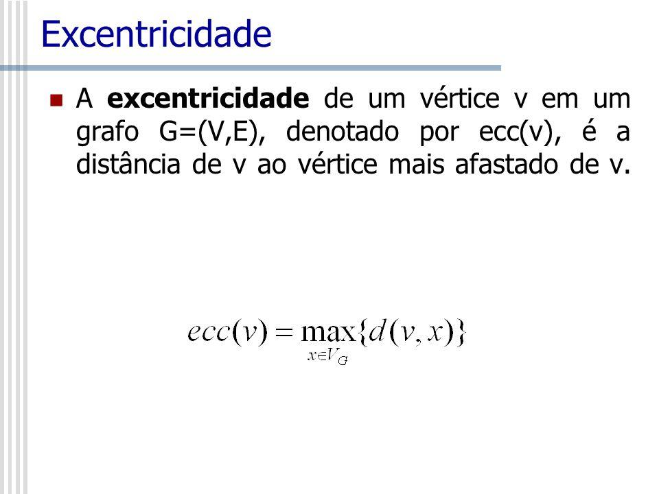 Exercícios 4- Ache a distância entre os vértices x e y do grafo abaixo x y
