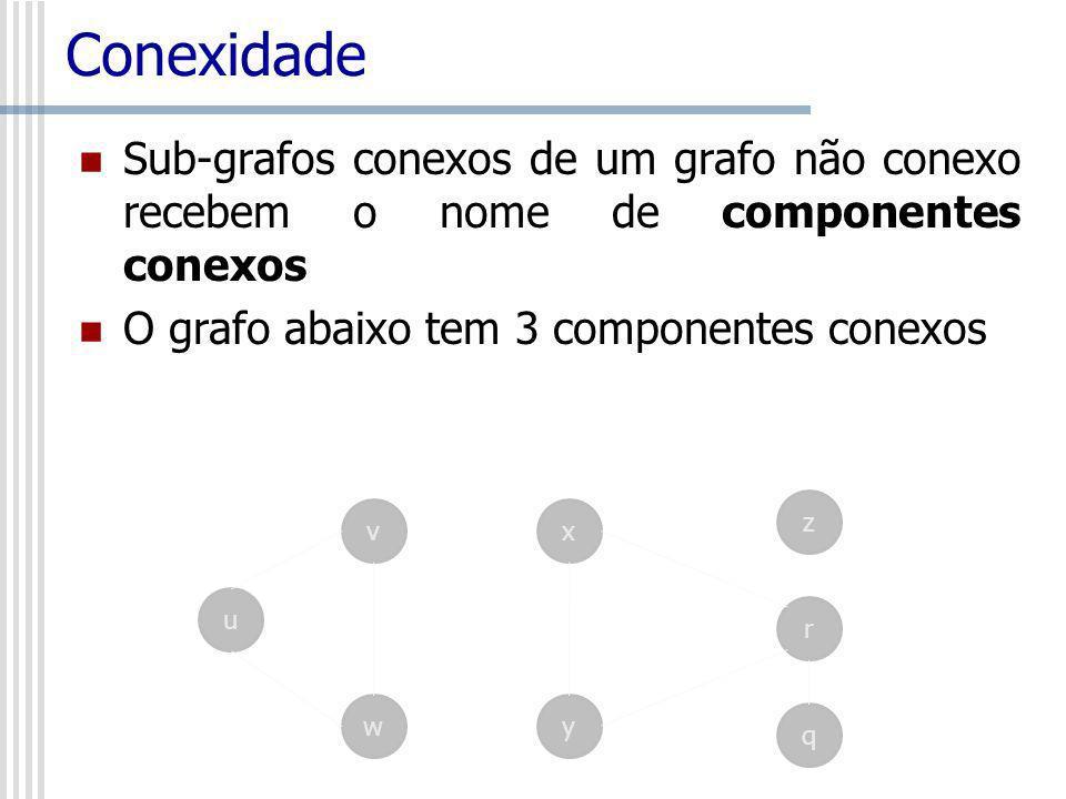 Conexidade Sub-grafos conexos de um grafo não conexo recebem o nome de componentes conexos O grafo abaixo tem 3 componentes conexos vx wy u z q r