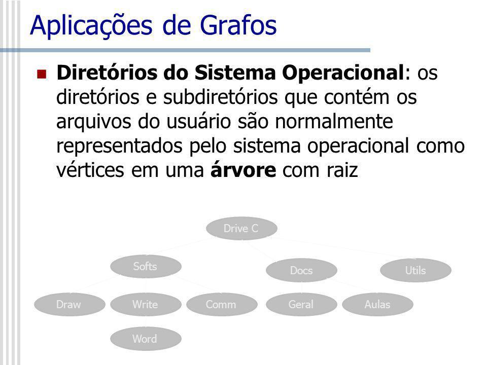 Aplicações de Grafos Diretórios do Sistema Operacional: os diretórios e subdiretórios que contém os arquivos do usuário são normalmente representados