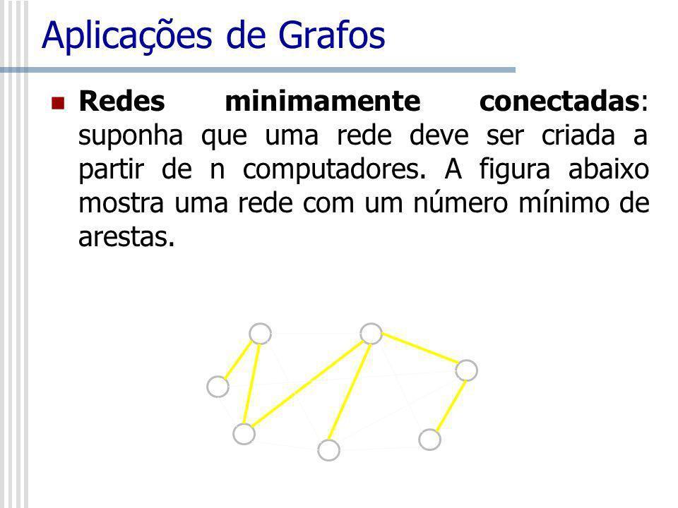 Aplicações de Grafos Redes minimamente conectadas: suponha que uma rede deve ser criada a partir de n computadores. A figura abaixo mostra uma rede co