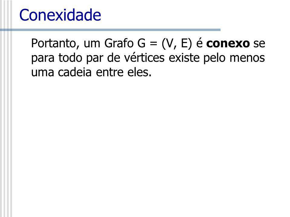 Conexidade Portanto, um Grafo G = (V, E) é conexo se para todo par de vértices existe pelo menos uma cadeia entre eles.