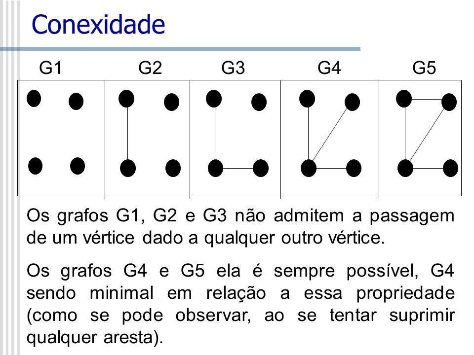 Conexidade G1 G2 G3G4G5 Os grafos G1, G2 e G3 não admitem a passagem de um vértice dado a qualquer outro vértice. Os grafos G4 e G5 ela é sempre possí