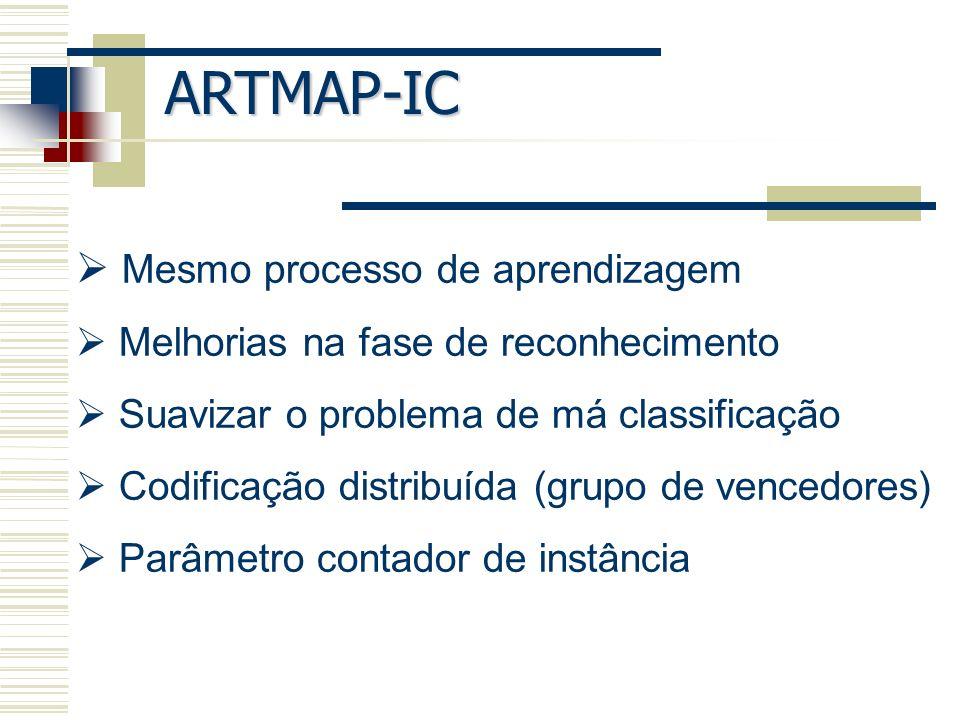 ARTMAP-IC Mesmo processo de aprendizagem Melhorias na fase de reconhecimento Suavizar o problema de má classificação Codificação distribuída (grupo de