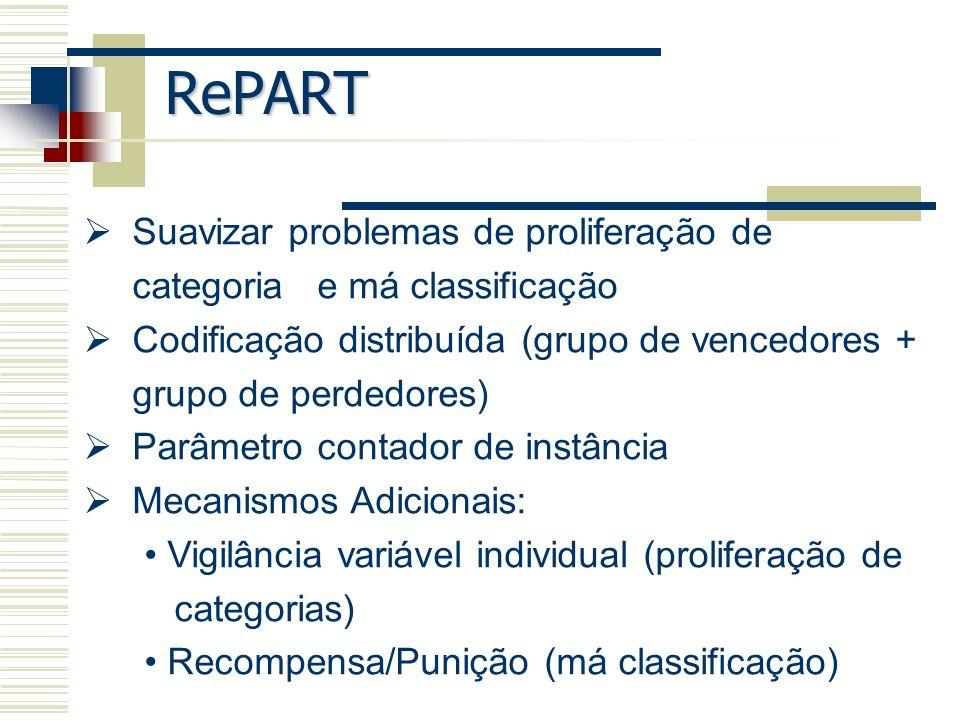 RePART Suavizar problemas de proliferação de categoria e má classificação Codificação distribuída (grupo de vencedores + grupo de perdedores) Parâmetr