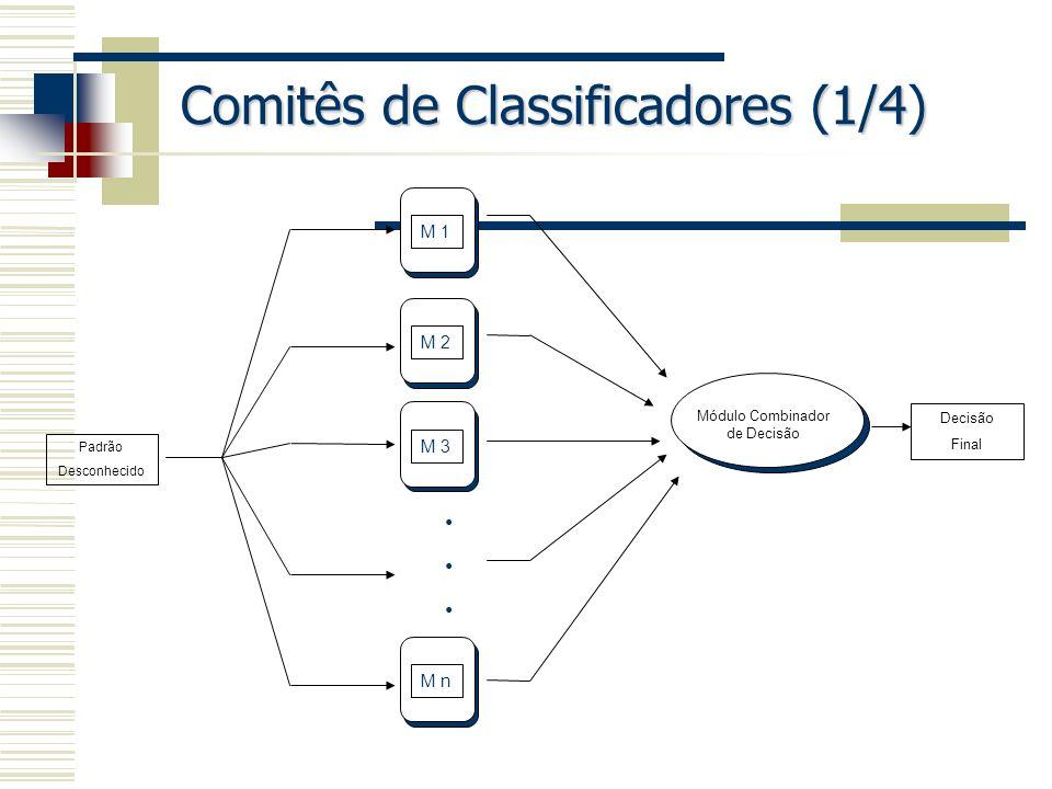 Comitês de Classificadores (1/4) M 1 M 2 M 3 M n Módulo Combinador de Decisão Padrão Desconhecido Decisão Final
