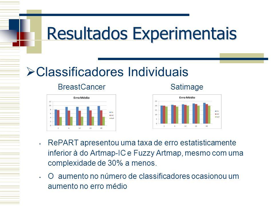 Resultados Experimentais Classificadores Individuais RePART apresentou uma taxa de erro estatisticamente inferior à do Artmap-IC e Fuzzy Artmap, mesmo