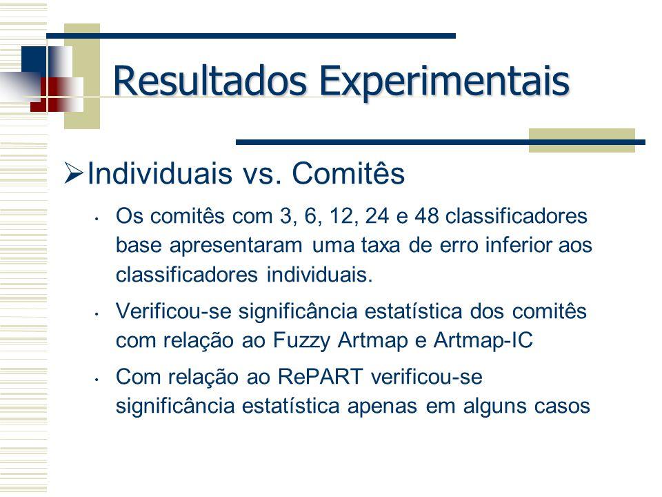 Resultados Experimentais Individuais vs. Comitês Os comitês com 3, 6, 12, 24 e 48 classificadores base apresentaram uma taxa de erro inferior aos clas