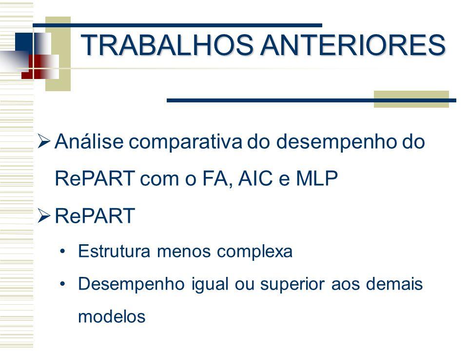 TRABALHOS ANTERIORES Análise comparativa do desempenho do RePART com o FA, AIC e MLP RePART Estrutura menos complexa Desempenho igual ou superior aos