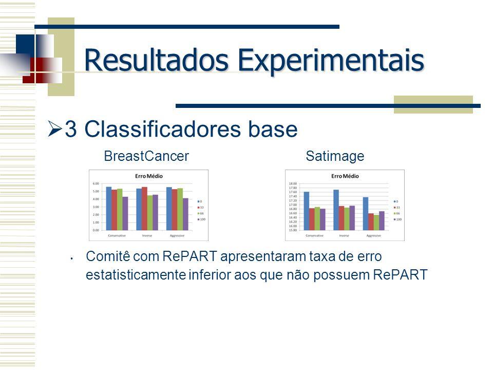 Resultados Experimentais 3 Classificadores base Comitê com RePART apresentaram taxa de erro estatisticamente inferior aos que não possuem RePART Breas