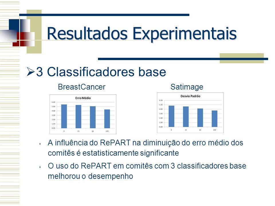 Resultados Experimentais 3 Classificadores base A influência do RePART na diminuição do erro médio dos comitês é estatisticamente significante O uso d
