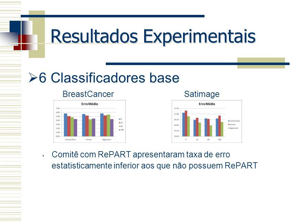 Resultados Experimentais 6 Classificadores base Comitê com RePART apresentaram taxa de erro estatisticamente inferior aos que não possuem RePART Breas