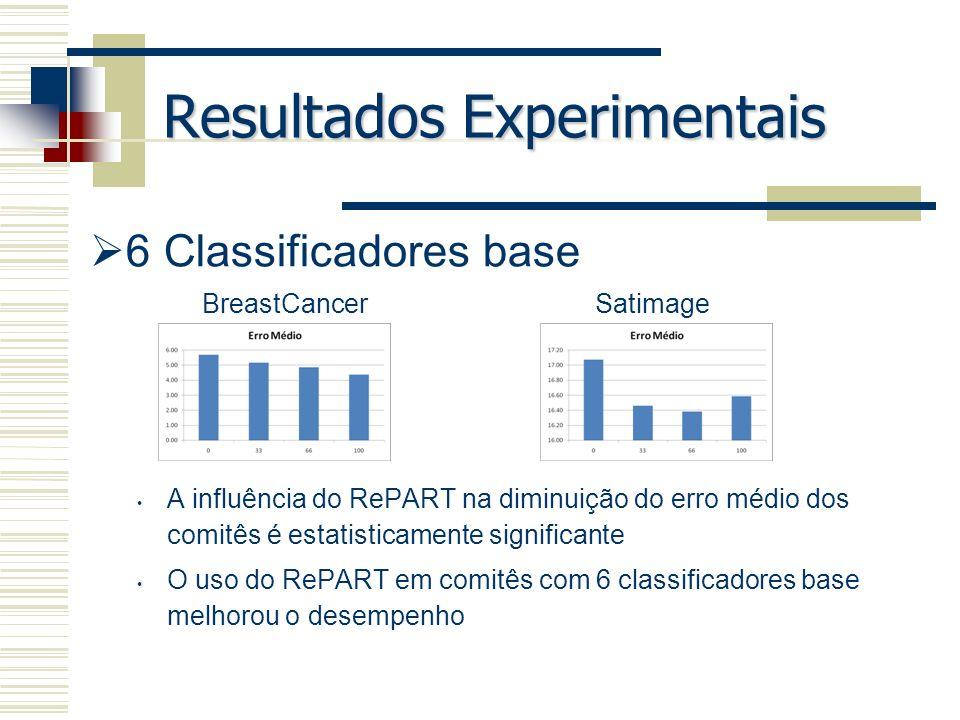 Resultados Experimentais 6 Classificadores base A influência do RePART na diminuição do erro médio dos comitês é estatisticamente significante O uso d