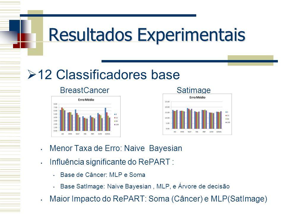 Resultados Experimentais 12 Classificadores base Menor Taxa de Erro: Naive Bayesian Influência significante do RePART : Base de Câncer: MLP e Soma Bas