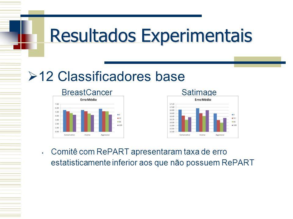 Resultados Experimentais 12 Classificadores base Comitê com RePART apresentaram taxa de erro estatisticamente inferior aos que não possuem RePART Brea