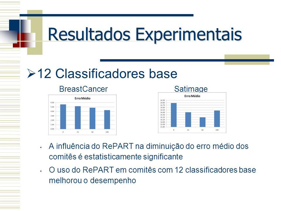 Resultados Experimentais 12 Classificadores base A influência do RePART na diminuição do erro médio dos comitês é estatisticamente significante O uso