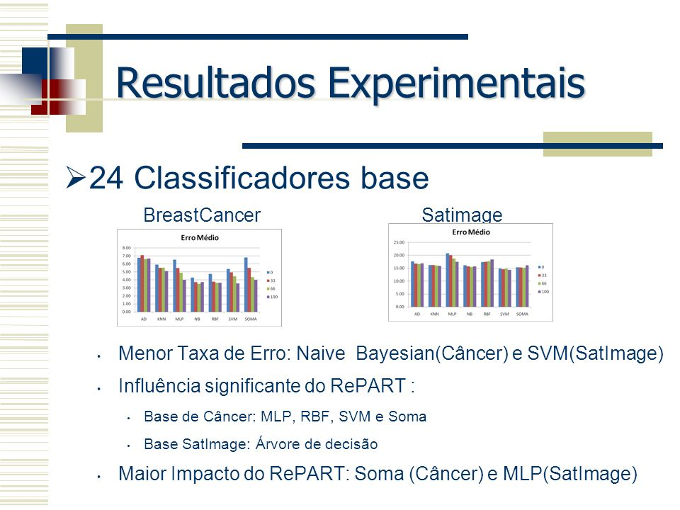 Resultados Experimentais 24 Classificadores base Menor Taxa de Erro: Naive Bayesian(Câncer) e SVM(SatImage) Influência significante do RePART : Base d