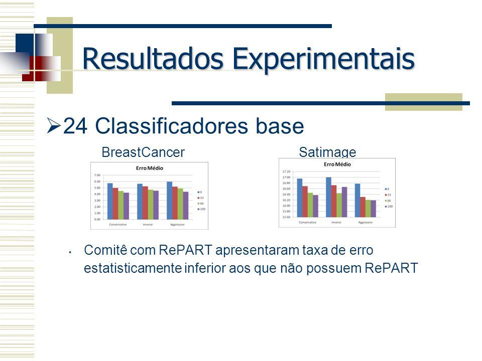 Resultados Experimentais 24 Classificadores base Comitê com RePART apresentaram taxa de erro estatisticamente inferior aos que não possuem RePART Brea