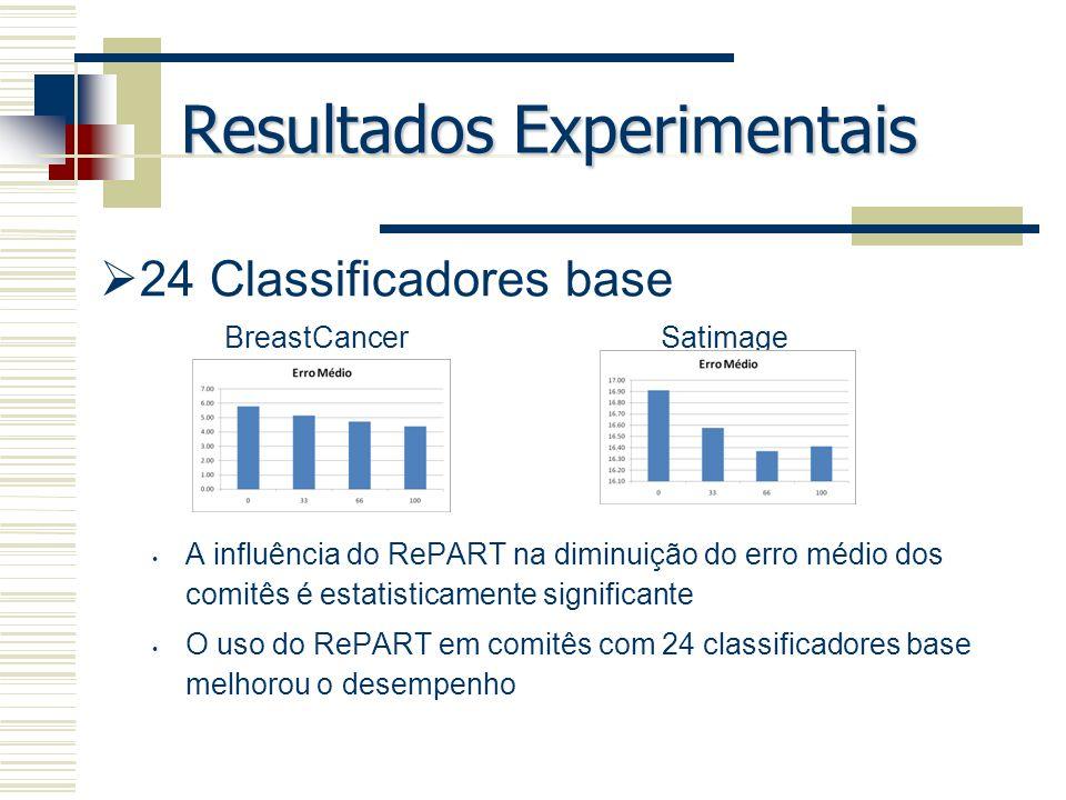 Resultados Experimentais 24 Classificadores base A influência do RePART na diminuição do erro médio dos comitês é estatisticamente significante O uso