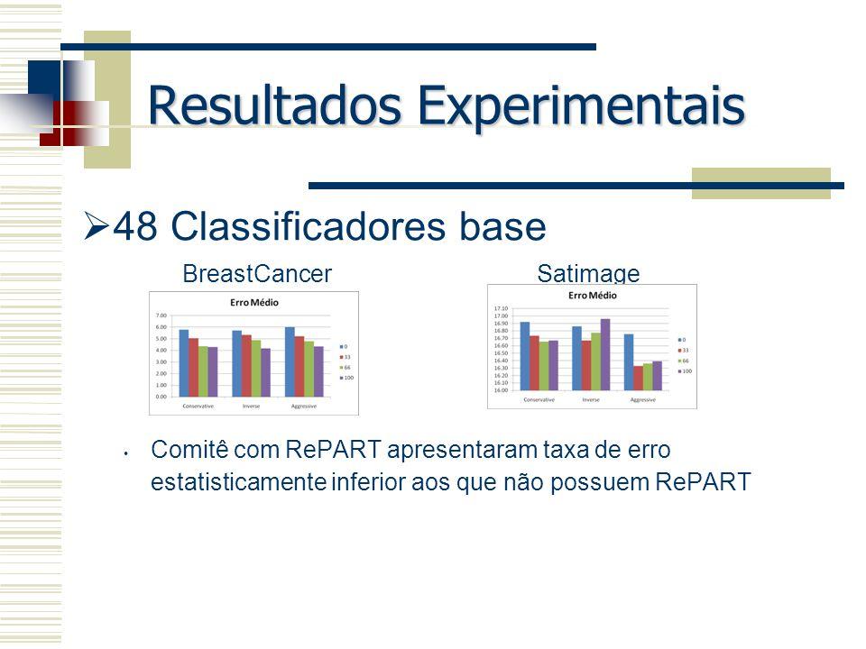 Resultados Experimentais 48 Classificadores base Comitê com RePART apresentaram taxa de erro estatisticamente inferior aos que não possuem RePART Brea