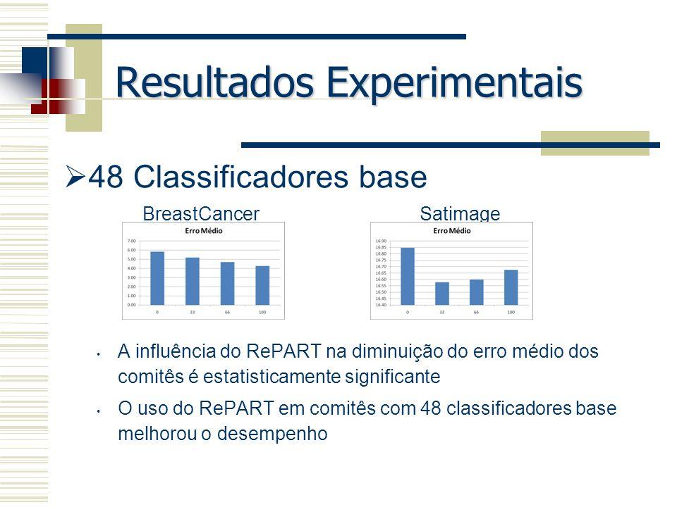 Resultados Experimentais 48 Classificadores base A influência do RePART na diminuição do erro médio dos comitês é estatisticamente significante O uso