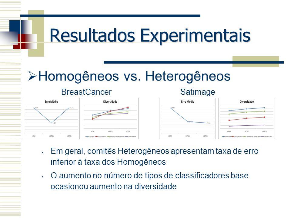 Resultados Experimentais Homogêneos vs. Heterogêneos Em geral, comitês Heterogêneos apresentam taxa de erro inferior à taxa dos Homogêneos O aumento n