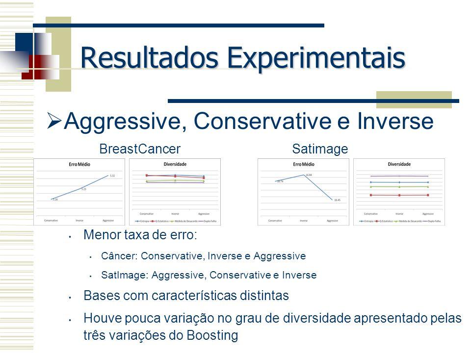 Resultados Experimentais Aggressive, Conservative e Inverse Menor taxa de erro: Câncer: Conservative, Inverse e Aggressive SatImage: Aggressive, Conse
