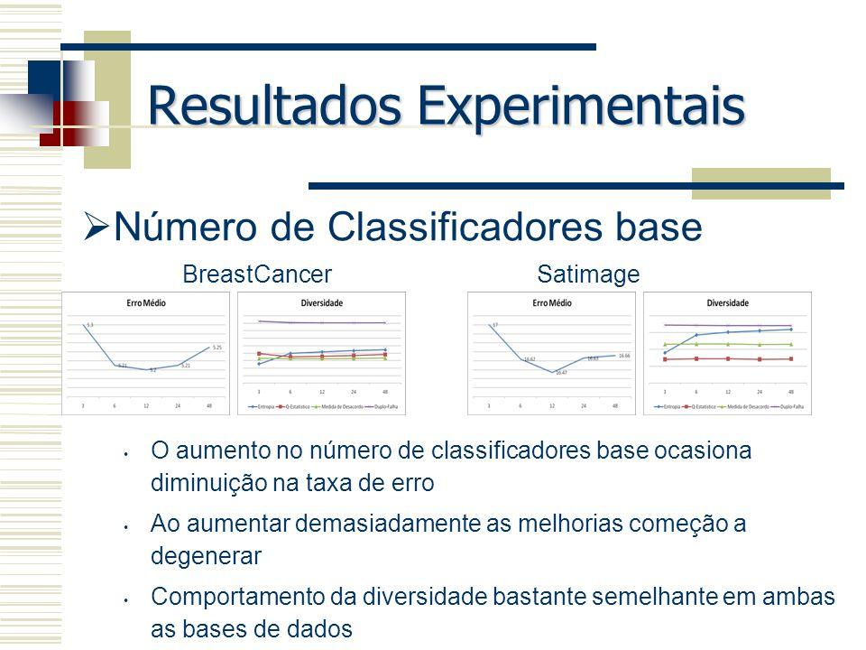 Resultados Experimentais Número de Classificadores base O aumento no número de classificadores base ocasiona diminuição na taxa de erro Ao aumentar de