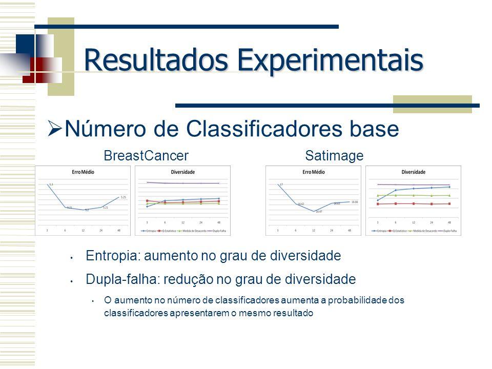 Resultados Experimentais Número de Classificadores base Entropia: aumento no grau de diversidade Dupla-falha: redução no grau de diversidade O aumento