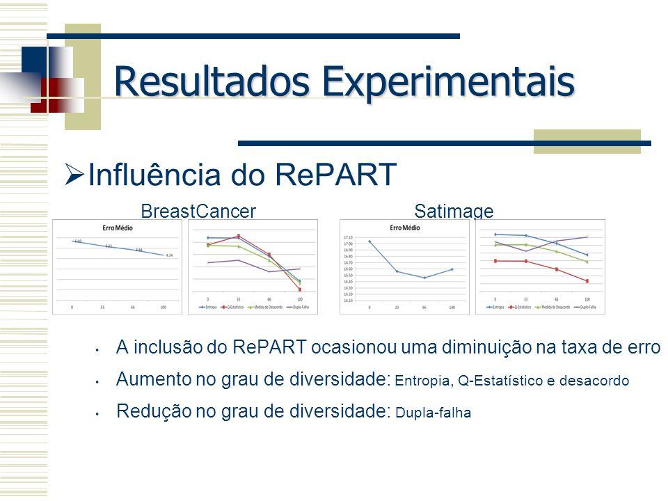 Resultados Experimentais Influência do RePART A inclusão do RePART ocasionou uma diminuição na taxa de erro Aumento no grau de diversidade: Entropia,