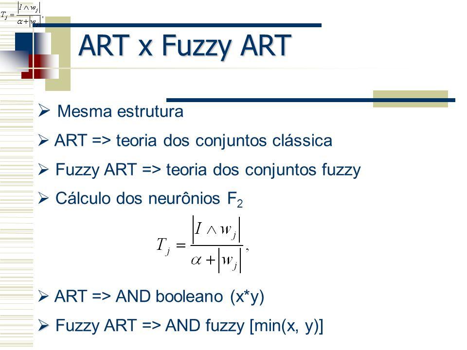 ART x Fuzzy ART Mesma estrutura ART => teoria dos conjuntos clássica Fuzzy ART => teoria dos conjuntos fuzzy Cálculo dos neurônios F 2 ART => AND bool