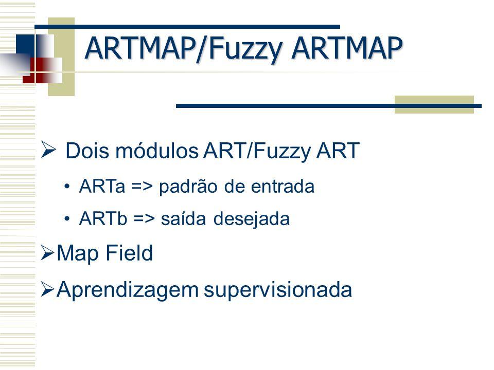 ESTRUTURA DO ARTMAP I = (a, 1-a) ab Wj J = (b, 1-b)