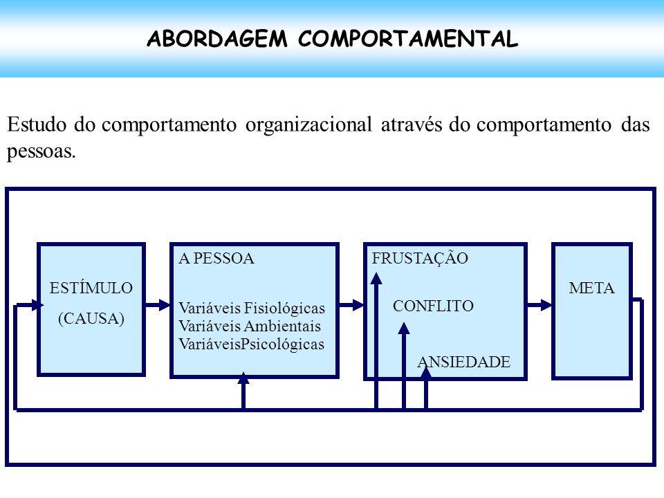 ABORDAGEM COMPORTAMENTAL ESTÍMULO (CAUSA) A PESSOA Variáveis Fisiológicas Variáveis Ambientais VariáveisPsicológicas FRUSTAÇÃO CONFLITO ANSIEDADE META Estudo do comportamento organizacional através do comportamento das pessoas.