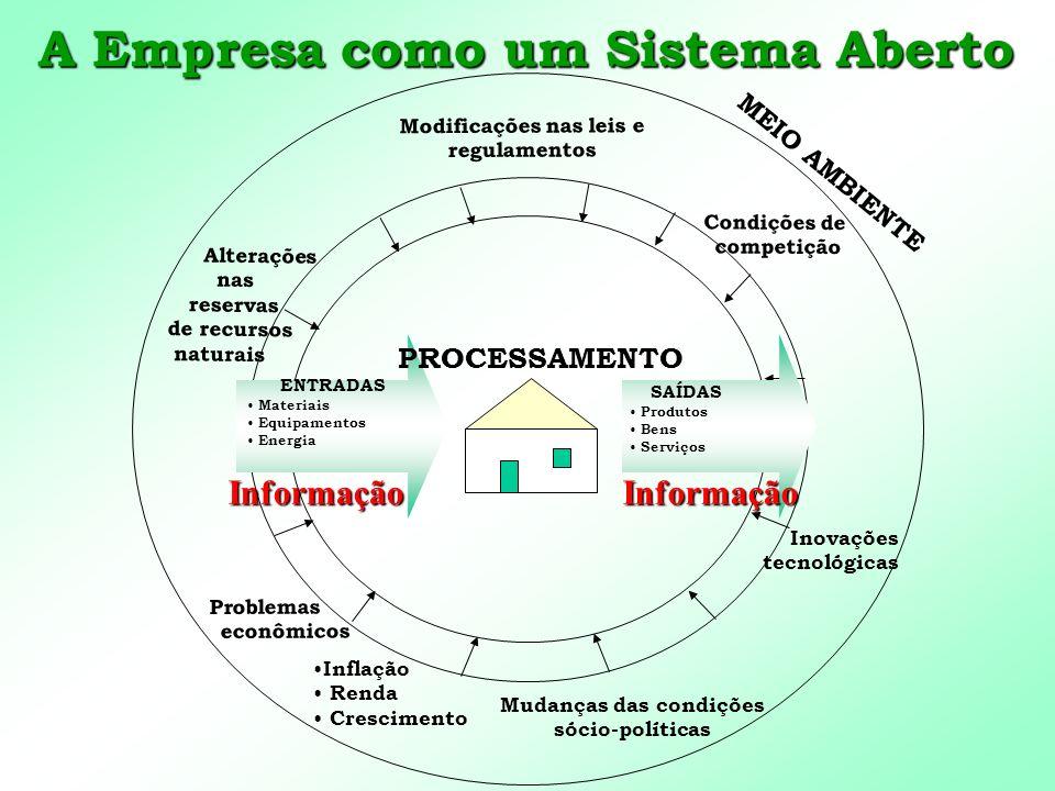 A Empresa como um Sistema Aberto Informação SAÍDAS Produtos Bens Serviços ENTRADAS Materiais Equipamentos Energia Alterações nas reservas de recursos