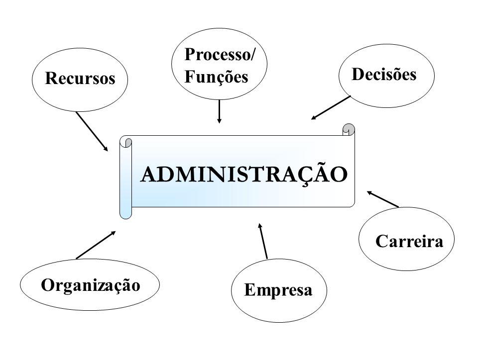 Recursos Processo/ Funções Decisões Carreira Empresa Organização ADMINISTRAÇÃO