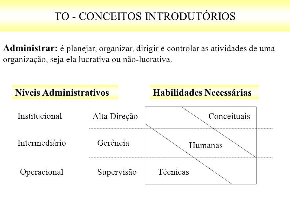 TO - CONCEITOS INTRODUTÓRIOS Administrar: é planejar, organizar, dirigir e controlar as atividades de uma organização, seja ela lucrativa ou não-lucrativa.