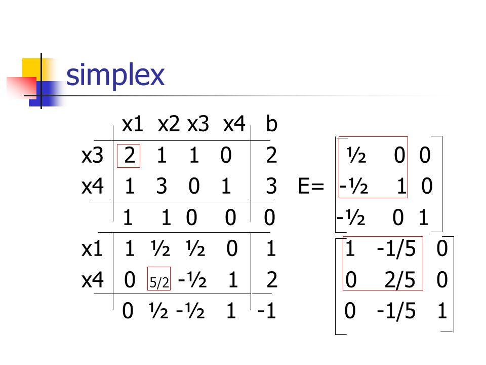 simplex x1 x2 x3 x4 b x3 2 1 1 0 2 ½ 0 0 x4 1 3 0 1 3 E= -½ 1 0 1 1 0 0 0 -½ 0 1 x1 1 ½ ½ 0 1 1 -1/5 0 x4 0 5/2 -½ 1 2 0 2/5 0 0 ½ -½ 1 -1 0 -1/5 1